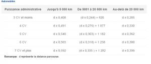 Liasse fiscale 2014 : bareme kilometrique 2014 revalorisé